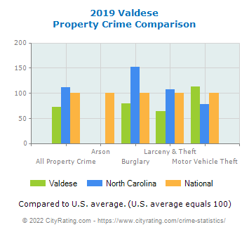 Valdese Property Crime vs. State and National Comparison