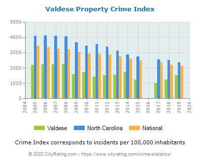Valdese Property Crime vs. State and National Per Capita