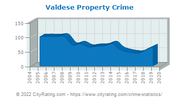 Valdese Property Crime