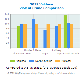 Valdese Violent Crime vs. State and National Comparison