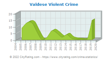 Valdese Violent Crime