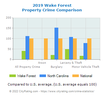 Wake Forest Property Crime vs. State and National Comparison