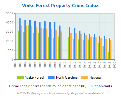 Wake Forest Property Crime vs. State and National Per Capita