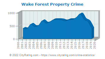 Wake Forest Property Crime
