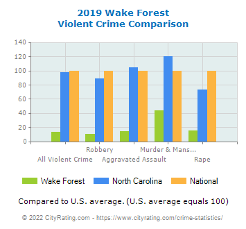 Wake Forest Violent Crime vs. State and National Comparison