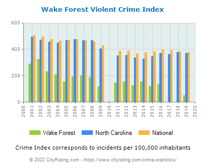 Wake Forest Violent Crime vs. State and National Per Capita