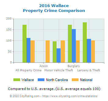 Wallace Property Crime vs. State and National Comparison