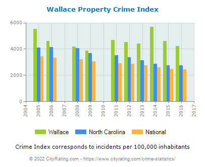 Wallace Property Crime vs. State and National Per Capita