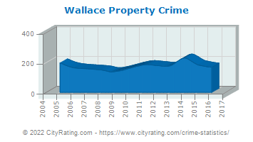 Wallace Property Crime