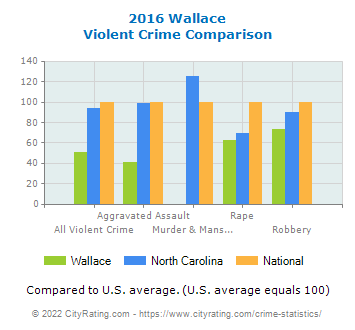 Wallace Violent Crime vs. State and National Comparison