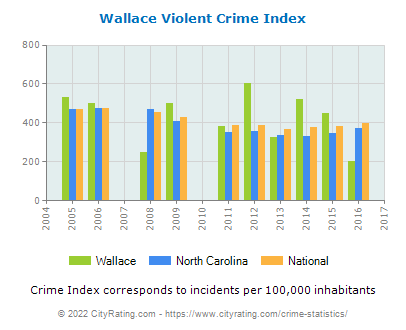 Wallace Violent Crime vs. State and National Per Capita