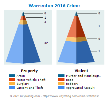 Warrenton Crime 2016