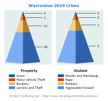 Warrenton Crime 2019