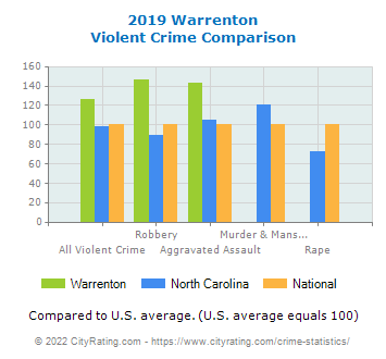 Warrenton Violent Crime vs. State and National Comparison