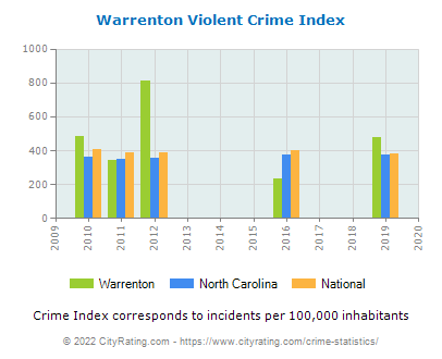 Warrenton Violent Crime vs. State and National Per Capita