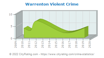 Warrenton Violent Crime