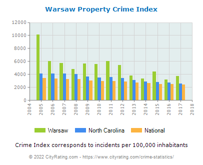 Warsaw Property Crime vs. State and National Per Capita