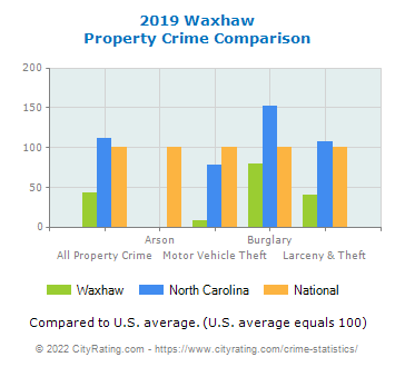Waxhaw Property Crime vs. State and National Comparison