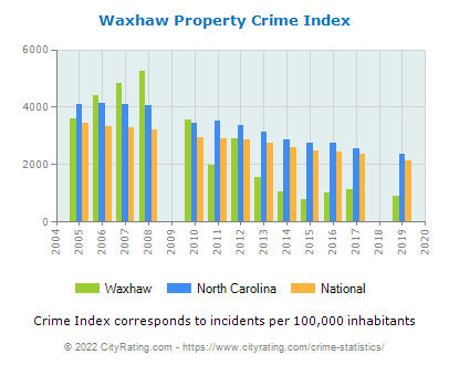 Waxhaw Property Crime vs. State and National Per Capita