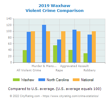 Waxhaw Violent Crime vs. State and National Comparison
