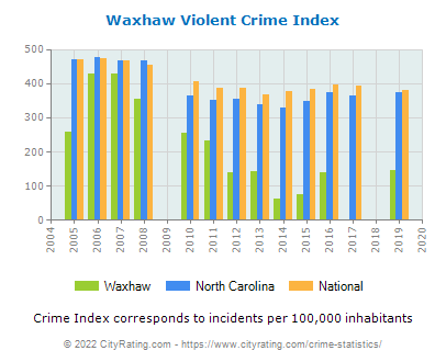 Waxhaw Violent Crime vs. State and National Per Capita