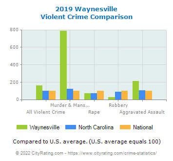 Waynesville Violent Crime vs. State and National Comparison