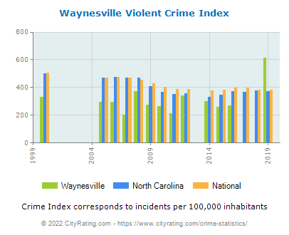 Waynesville Violent Crime vs. State and National Per Capita