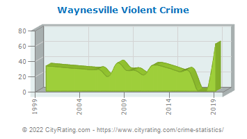 Waynesville Violent Crime