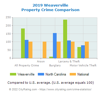 Weaverville Property Crime vs. State and National Comparison