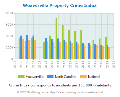 Weaverville Property Crime vs. State and National Per Capita