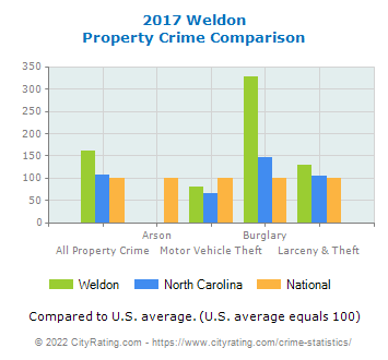 Weldon Property Crime vs. State and National Comparison