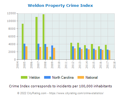 Weldon Property Crime vs. State and National Per Capita