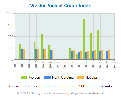 Weldon Violent Crime vs. State and National Per Capita