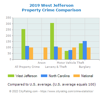 West Jefferson Property Crime vs. State and National Comparison