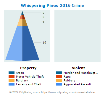 Whispering Pines Crime 2016