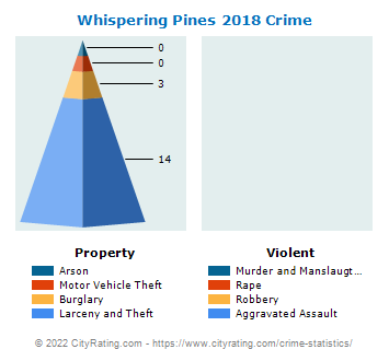 Whispering Pines Crime 2018