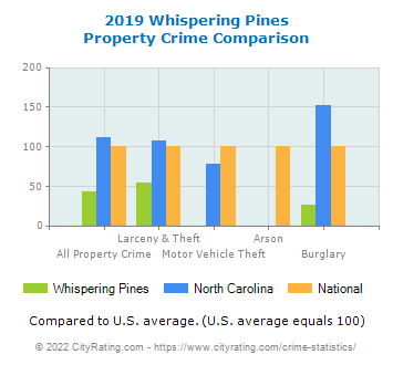 Whispering Pines Property Crime vs. State and National Comparison