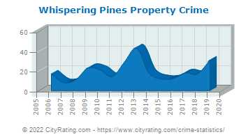 Whispering Pines Property Crime