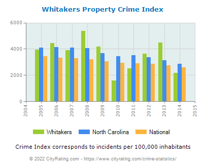Whitakers Property Crime vs. State and National Per Capita