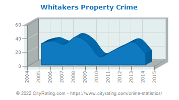 Whitakers Property Crime