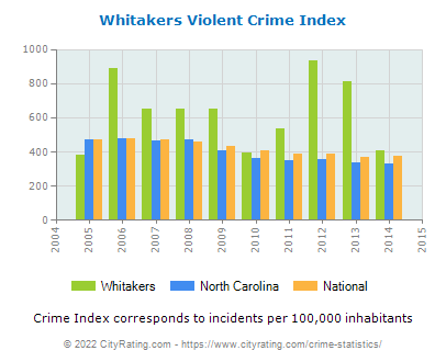 Whitakers Violent Crime vs. State and National Per Capita