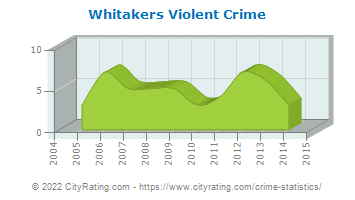 Whitakers Violent Crime