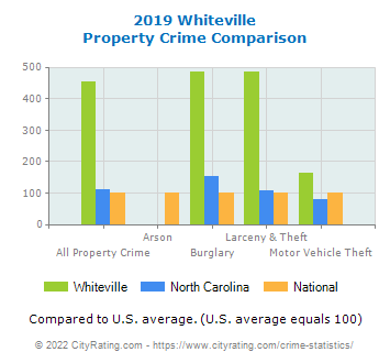 Whiteville Property Crime vs. State and National Comparison