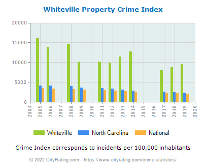 Whiteville Property Crime vs. State and National Per Capita