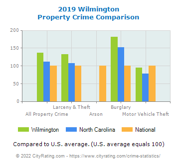 Wilmington Property Crime vs. State and National Comparison