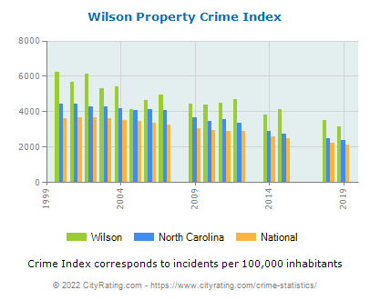 Wilson Property Crime vs. State and National Per Capita