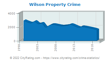 Wilson Property Crime