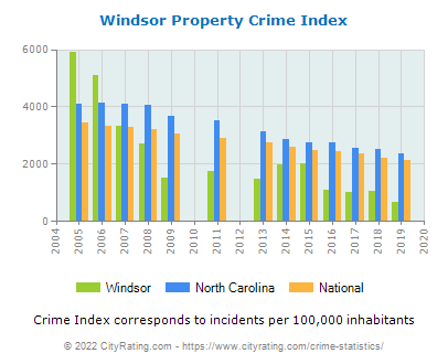 Windsor Property Crime vs. State and National Per Capita