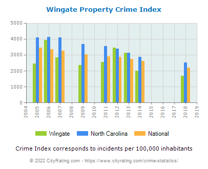Wingate Property Crime vs. State and National Per Capita