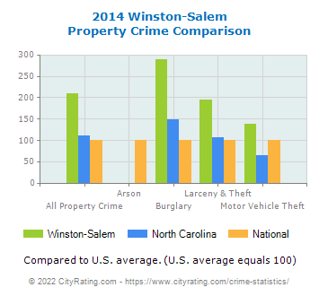 Winston-Salem Property Crime vs. State and National Comparison